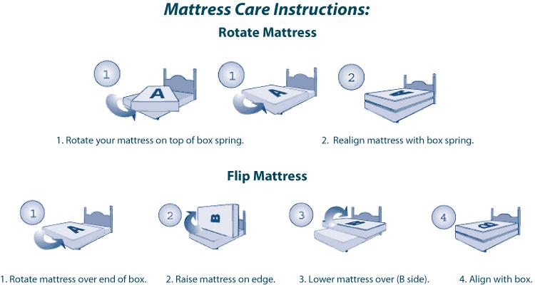 Queen Mattress, Mattress Care